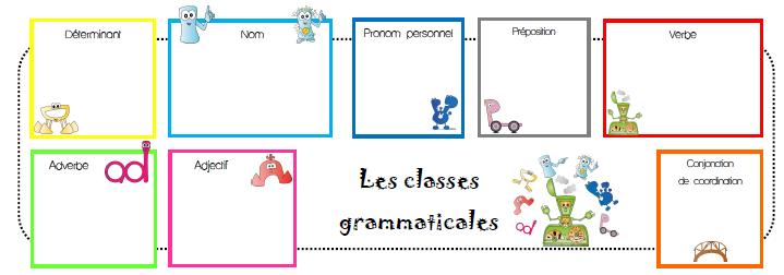 Les classes grammaticales en couleur - Lala aime sa classe